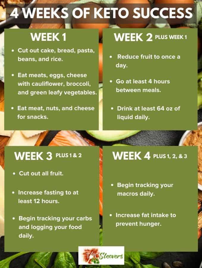 keto diet plan graphic