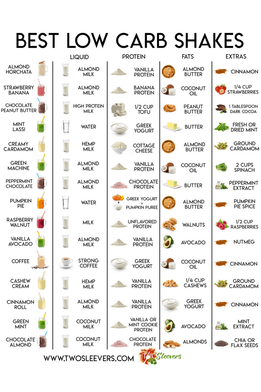 Chart of Protein Shakes.