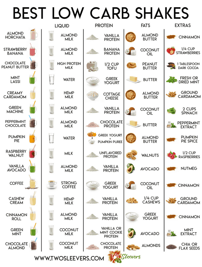 Columns of different types of Protein Shakes.