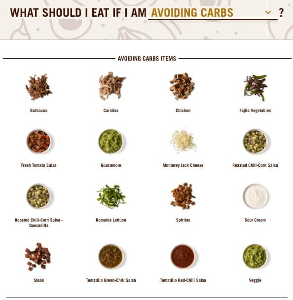 Chart of Foods with the title What Should I Eat If I am Avoiding Carbs?