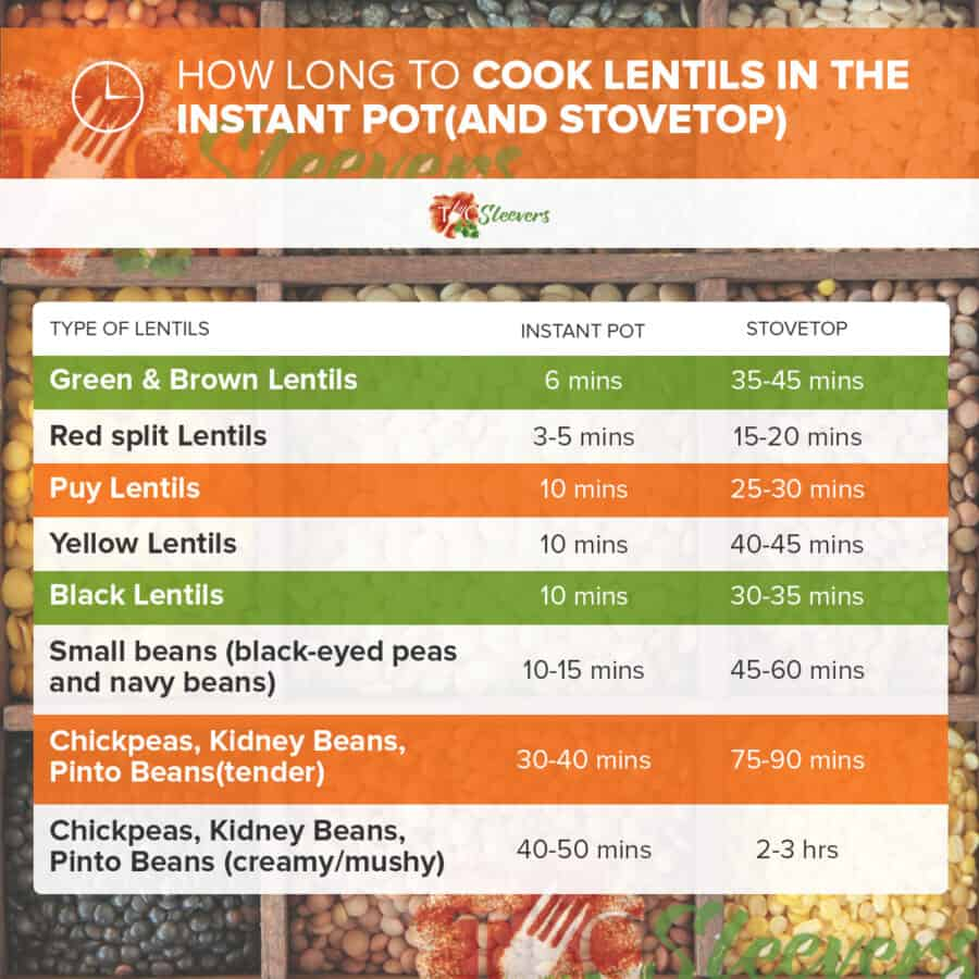 chart with timings on how to make Lentils in the instant pot and stovetop